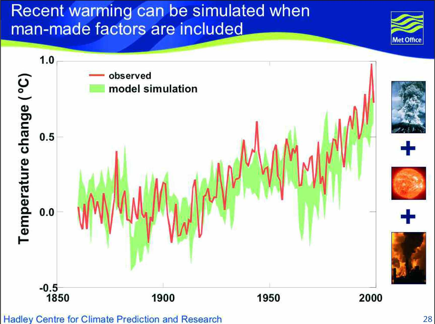 Climate Related Charts and Graphs